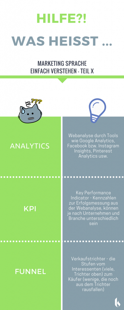 Infografik Marketing Lexikon