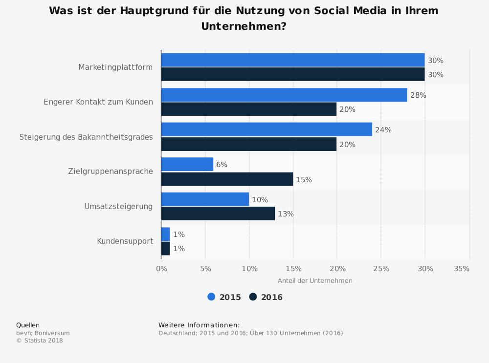 Statistik gruende-fuer-die-nutzung-von-social-media-durch-unternehmen-in-deutschland-bis-2016
